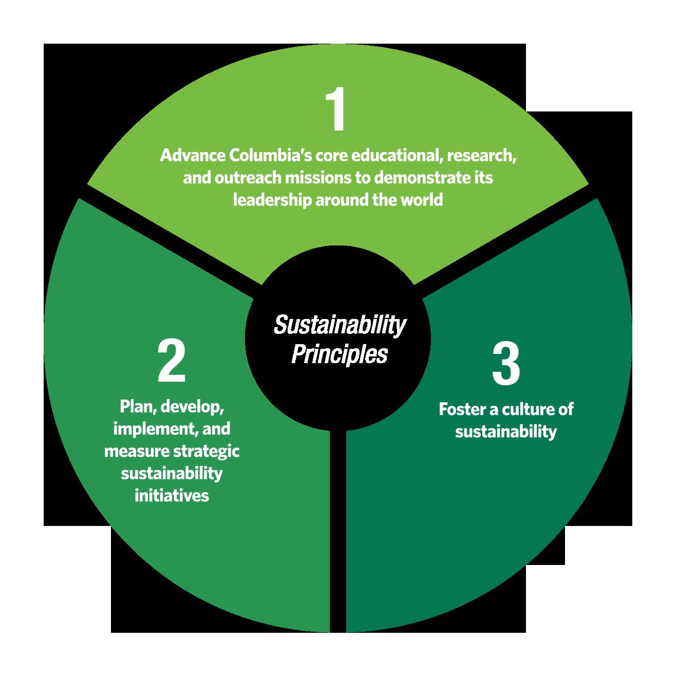 sustainability principles sustainable columbia