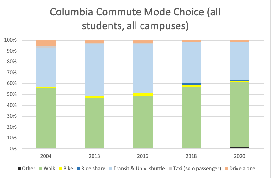 Commute Mode Choice Students