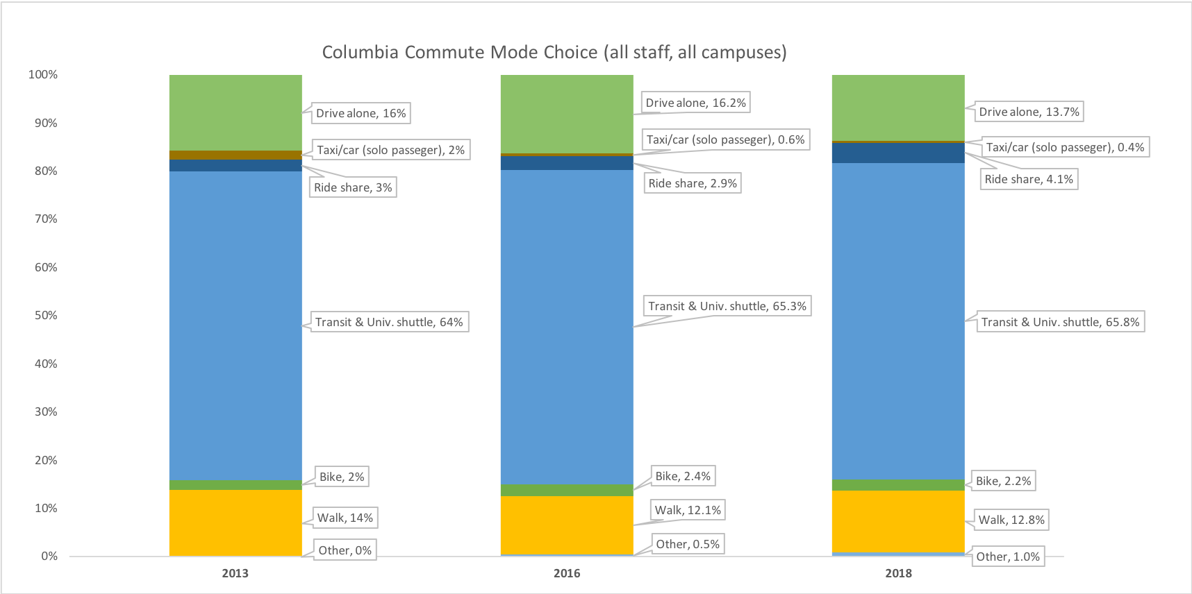 Columbia commute mode choice chart 1