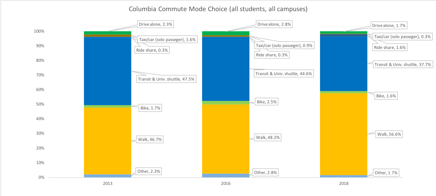 Columbia commute mode choice chart 2